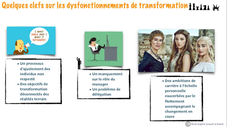 Dysfonc Transfo