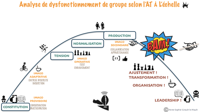 dysfonctionnement AT Tuckman