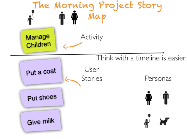 story map project2