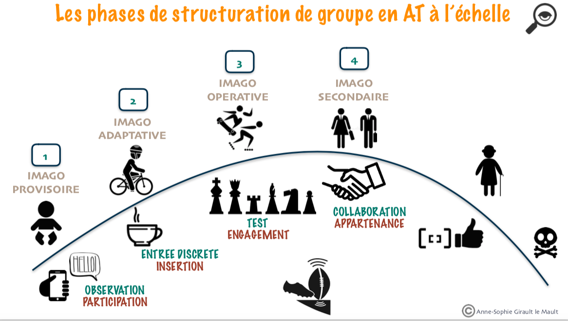 Structuration de groupe en AT