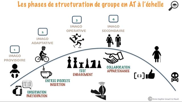 Structuration de groupe en AT